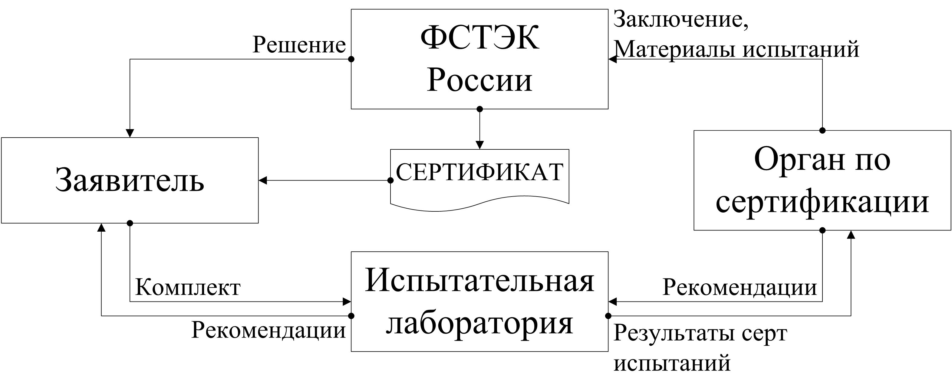 Сертификация продукции схемы сертификации выбор схем